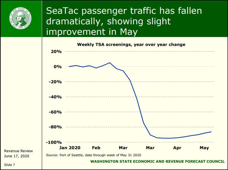 In one sign of the COVID-19 economic cliff, travel at Sea-Tac airport plummeted beginning in March. A new state revenue forecast shows Washington tax collections could drop nearly $9B over the next three years.