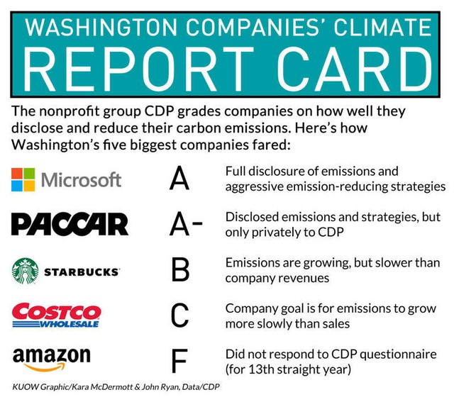 How climate friendly are Washington's five biggest corporations?