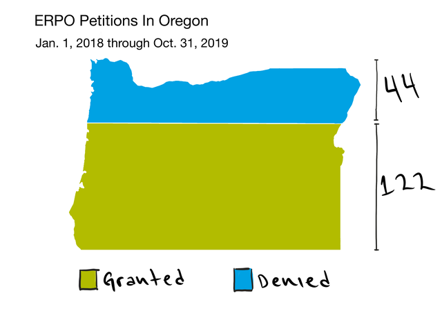 Oregonians have petitioned for 166 extreme risk protection orders since Jan. 1, 2018. Judged granted 122 orders. Forty-four were denied or dismissed after they were challenged.