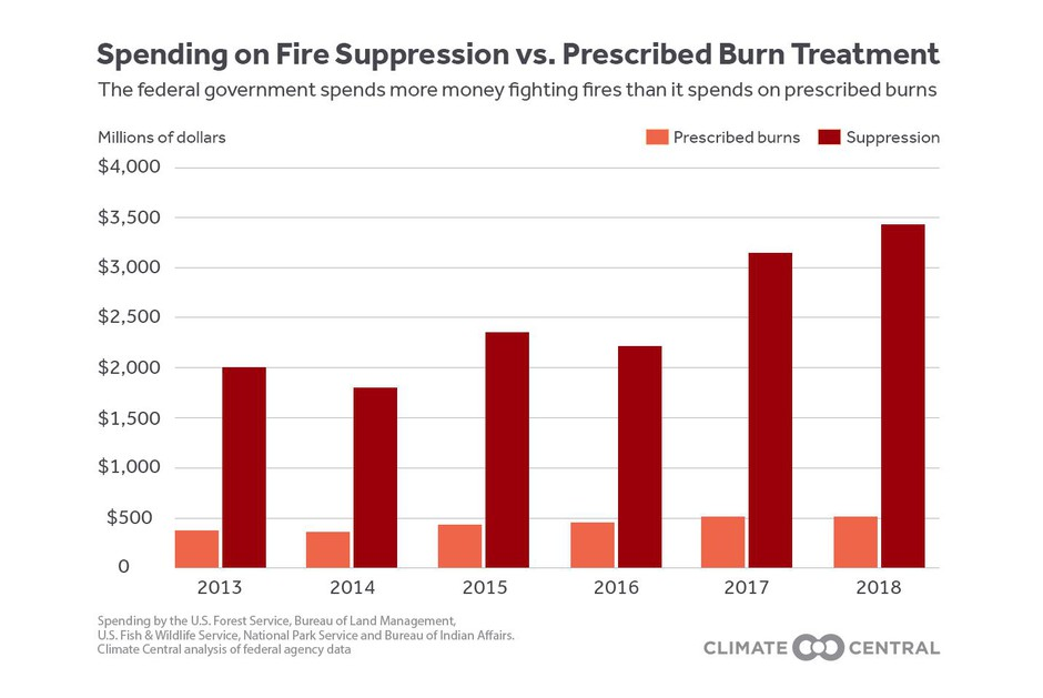 Spending on fire suppression vs. prescribed burn treatments nationwide